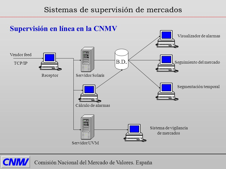 Supervisión en línea en la CNMV Comisión Nacional del Mercado de Valores. España Sistemas de supervisión de mercados Vendor feed TCP/IP B.D. Servidor