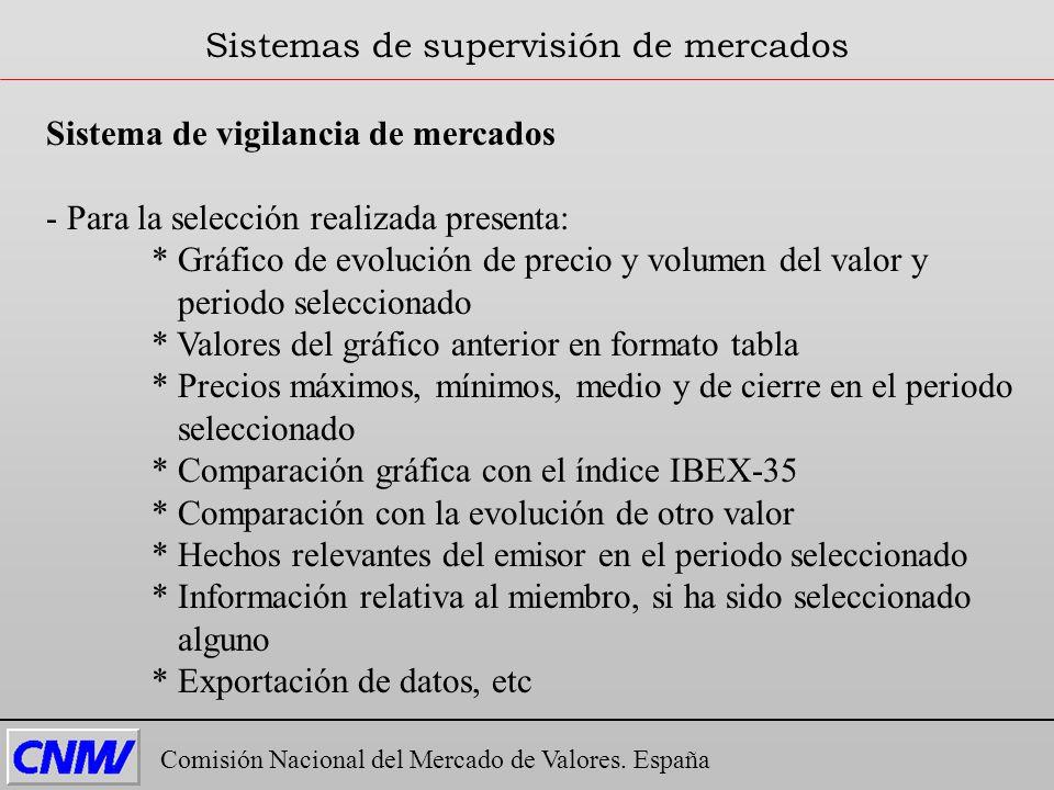 Sistema de vigilancia de mercados - Para la selección realizada presenta: * Gráfico de evolución de precio y volumen del valor y periodo seleccionado