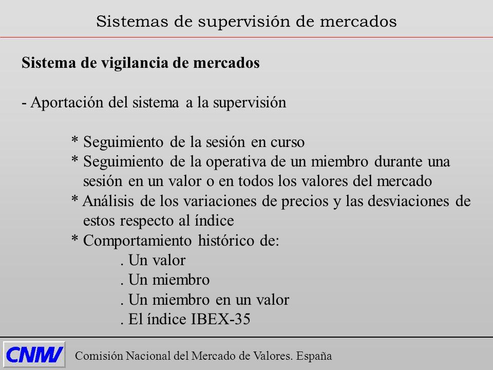 Sistema de vigilancia de mercados - Aportación del sistema a la supervisión * Seguimiento de la sesión en curso * Seguimiento de la operativa de un mi