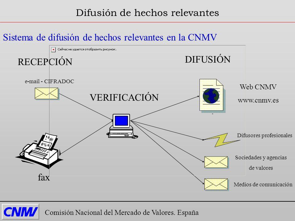 Comisión Nacional del Mercado de Valores. España Difusión de hechos relevantes Sistema de difusión de hechos relevantes en la CNMV RECEPCIÓN DIFUSIÓN
