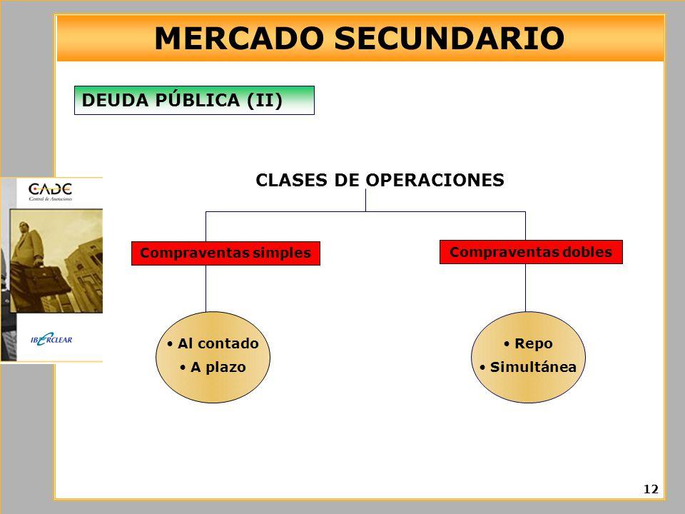 MERCADO SECUNDARIO 12 DEUDA PÚBLICA (II) CLASES DE OPERACIONES Al contado A plazo Compraventas simples Compraventas dobles Repo Simultánea