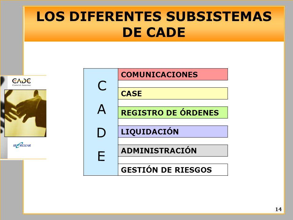 LOS DIFERENTES SUBSISTEMAS DE CADE 14 COMUNICACIONES CASE REGISTRO DE ÓRDENES LIQUIDACIÓN ADMINISTRACIÓN GESTIÓN DE RIESGOS CADECADE