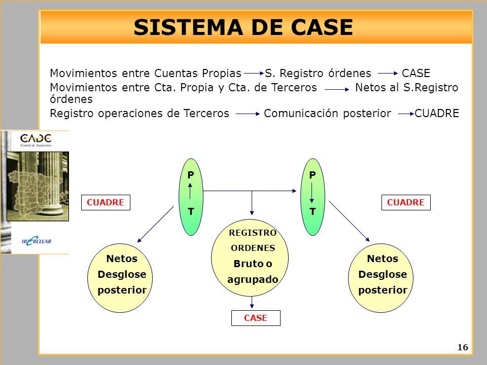 SISTEMA DE CASE Movimientos entre Cuentas Propias S. Registro órdenes CASE Movimientos entre Cta. Propia y Cta. de Terceros Netos al S.Registro órdene