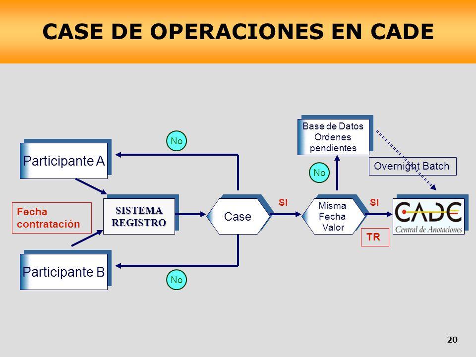 Case Base de Datos Ordenes pendientes Base de Datos Ordenes pendientes Misma Fecha Valor Misma Fecha ValorSISTEMAREGISTROSISTEMAREGISTRO Participante