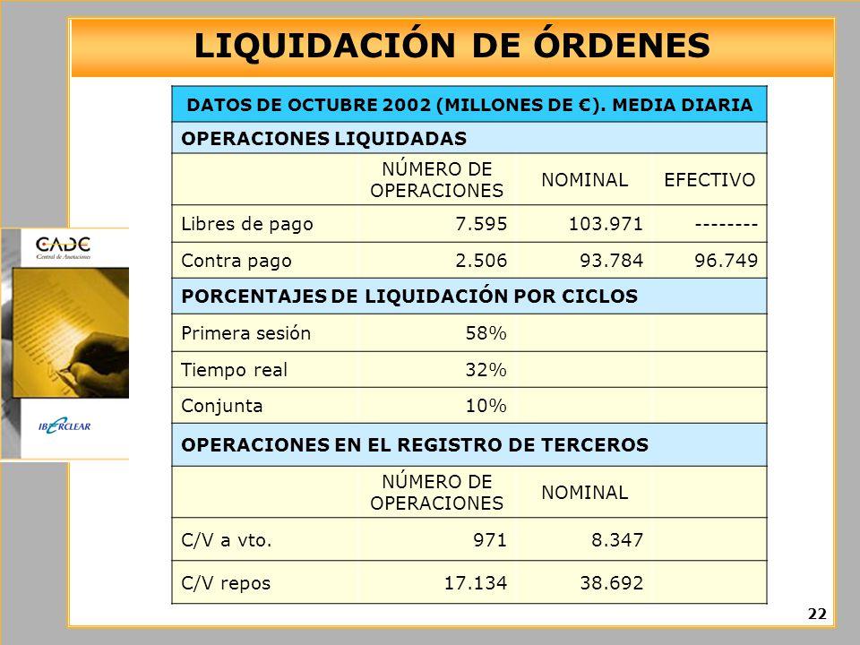LIQUIDACIÓN DE ÓRDENES 22 DATOS DE OCTUBRE 2002 (MILLONES DE ). MEDIA DIARIA OPERACIONES LIQUIDADAS NÚMERO DE OPERACIONES NOMINALEFECTIVO Libres de pa