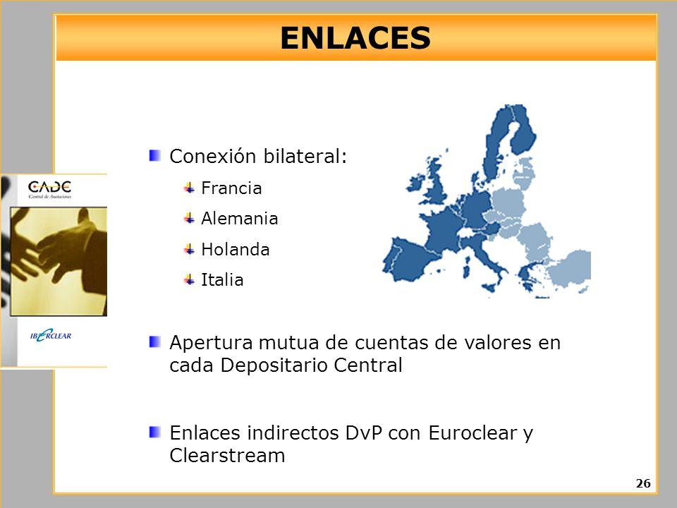 ENLACES 26 Conexión bilateral: Francia Alemania Holanda Italia Apertura mutua de cuentas de valores en cada Depositario Central Enlaces indirectos DvP con Euroclear y Clearstream