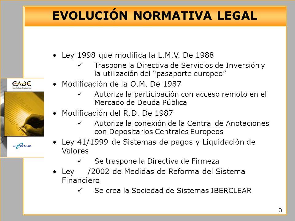 EVOLUCIÓN NORMATIVA LEGAL Ley 1998 que modifica la L.M.V. De 1988 Traspone la Directiva de Servicios de Inversión y la utilización del pasaporte europ