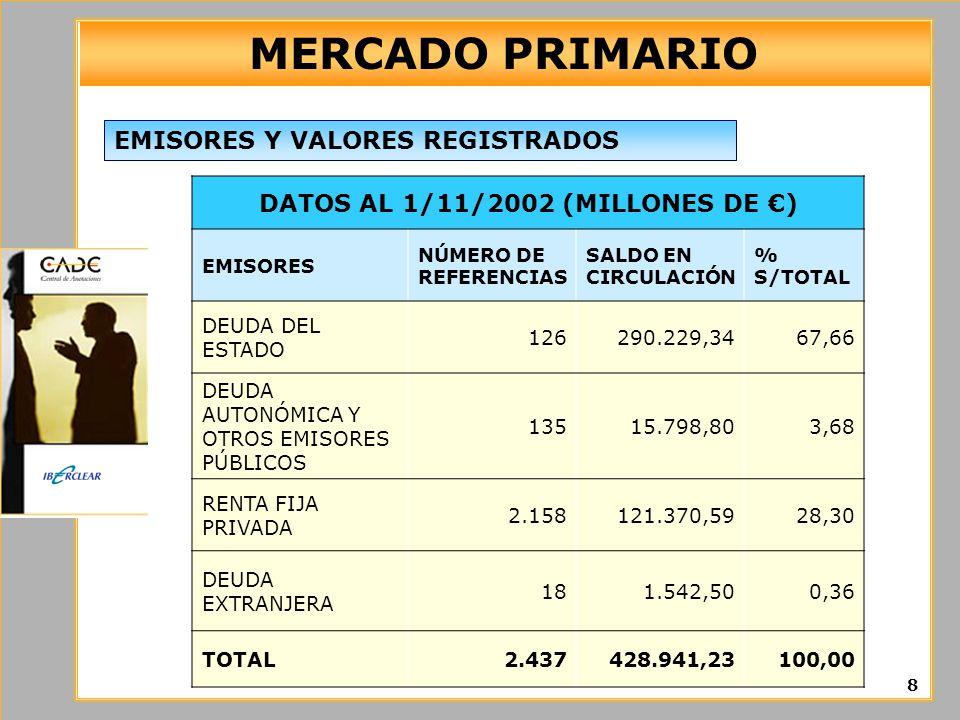 MERCADO PRIMARIO 8 EMISORES Y VALORES REGISTRADOS DATOS AL 1/11/2002 (MILLONES DE ) EMISORES NÚMERO DE REFERENCIAS SALDO EN CIRCULACIÓN % S/TOTAL DEUDA DEL ESTADO 126290.229,3467,66 DEUDA AUTONÓMICA Y OTROS EMISORES PÚBLICOS 13515.798,803,68 RENTA FIJA PRIVADA 2.158121.370,5928,30 DEUDA EXTRANJERA 181.542,500,36 TOTAL2.437428.941,23100,00