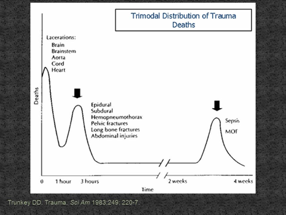 Trunkey DD. Trauma. Sci Am 1983;249: 220-7.
