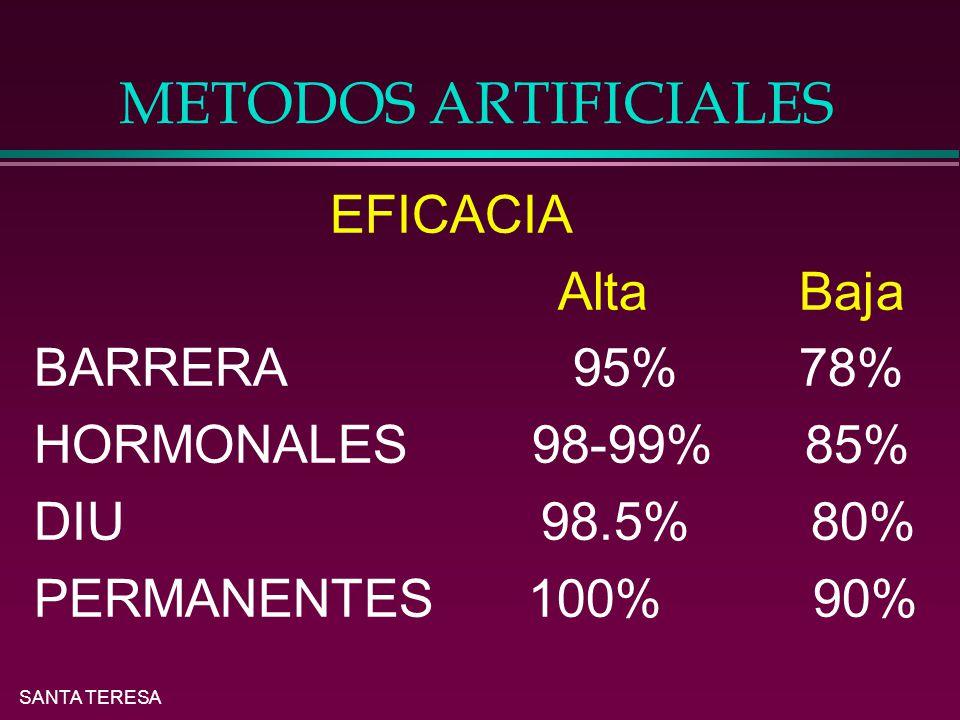 SANTA TERESA METODOS ARTIFICIALES EFICACIA Alta Baja BARRERA 95% 78% HORMONALES 98-99% 85% DIU 98.5% 80% PERMANENTES 100% 90%