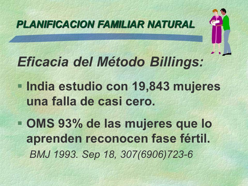 PLANIFICACION FAMILIAR NATURAL Eficacia del Método Billings: §India estudio con 19,843 mujeres una falla de casi cero. §OMS 93% de las mujeres que lo