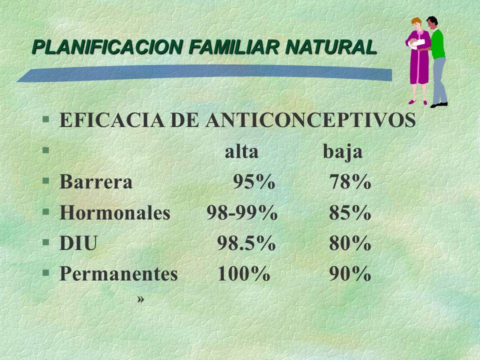 PLANIFICACION FAMILIAR NATURAL §EFICACIA DE ANTICONCEPTIVOS § alta baja §Barrera 95%78% §Hormonales 98-99%85% §DIU 98.5%80% §Permanentes 100%90% »