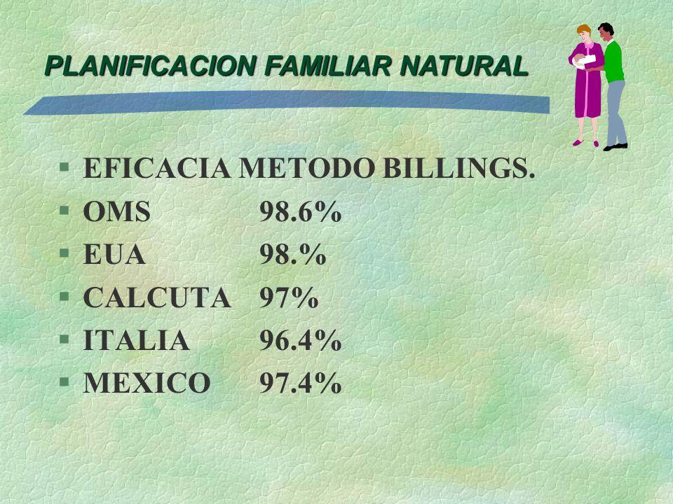 PLANIFICACION FAMILIAR NATURAL §EFICACIA METODO BILLINGS. §OMS98.6% §EUA98.% §CALCUTA97% §ITALIA96.4% §MEXICO97.4%