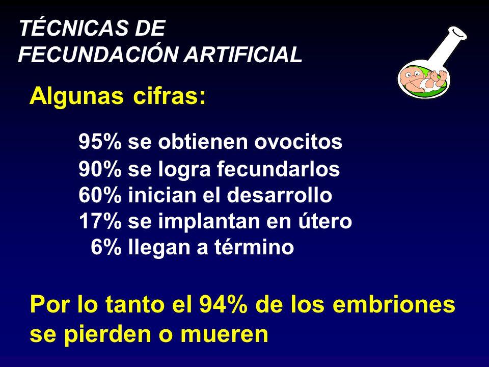 TÉCNICAS DE FECUNDACIÓN ARTIFICIAL Algunas cifras: 95% se obtienen ovocitos 90% se logra fecundarlos 60% inician el desarrollo 17% se implantan en útero 6% llegan a término Por lo tanto el 94% de los embriones se pierden o mueren