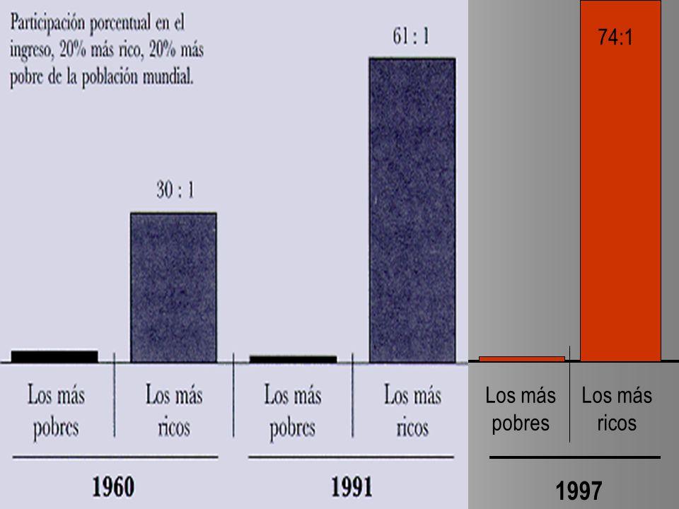1997 74:1 Los más pobres Los más ricos