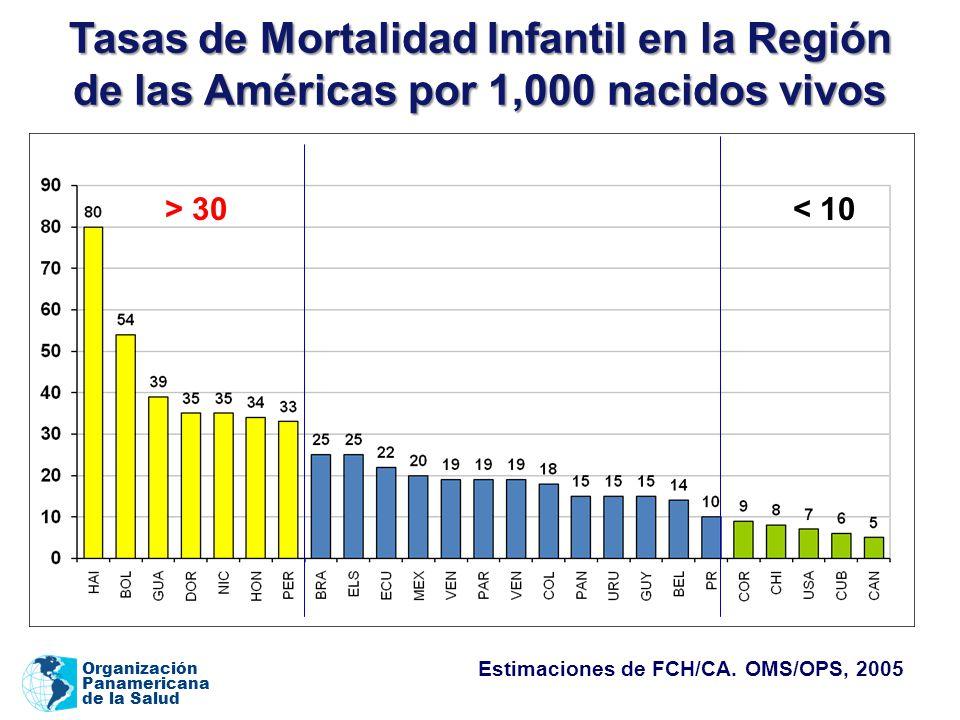 Organización Panamericana de la Salud Tasas de Mortalidad Infantil en la Región de las Américas por 1,000 nacidos vivos > 30< 10 Estimaciones de FCH/CA.