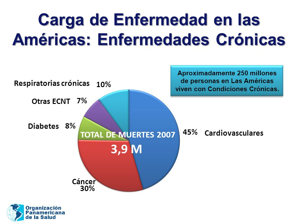 Organización Panamericana de la Salud Diabetes Respiratorias crónicas Cáncer Cardiovasculares TOTAL DE MUERTES 2007 3,9 M Otras ECNT Carga de Enfermedad en las Américas: Enfermedades Crónicas Aproximadamente 250 millones de personas en Las Américas viven con Condiciones Crónicas.