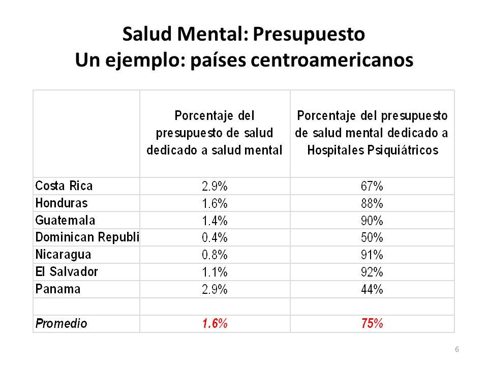 6 Salud Mental: Presupuesto Un ejemplo: países centroamericanos