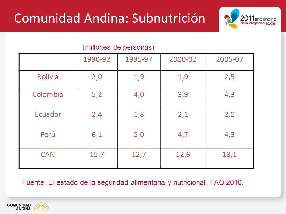 Comunidad Andina: Subnutrición 1990-921995-972000-022005-07 Bolivia2,01,9 2,5 Colombia5,24,03,94,3 Ecuador2,41,82,12,0 Per ú 6,15,04,74,3 CAN15,712,71