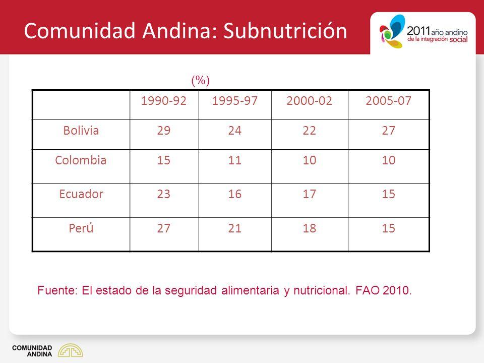 Comunidad Andina: Desnutrición crónica infantil PaísTasa(año) Bolivia30% (2006) 22,5% (2010) Colombia15,9% (2005) 13,2% (2010) Ecuador23,1% (2004) 18,1% (2006) Perú21,9% (2007-08) 17,9% (2010) Fuente: Informes de objetivos de desarrollo del milenio y encuestas nacionales.