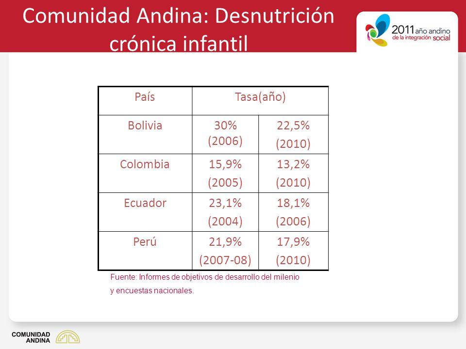 Comunidad Andina: Desnutrición crónica infantil PaísTasa(año) Bolivia30% (2006) 22,5% (2010) Colombia15,9% (2005) 13,2% (2010) Ecuador23,1% (2004) 18,