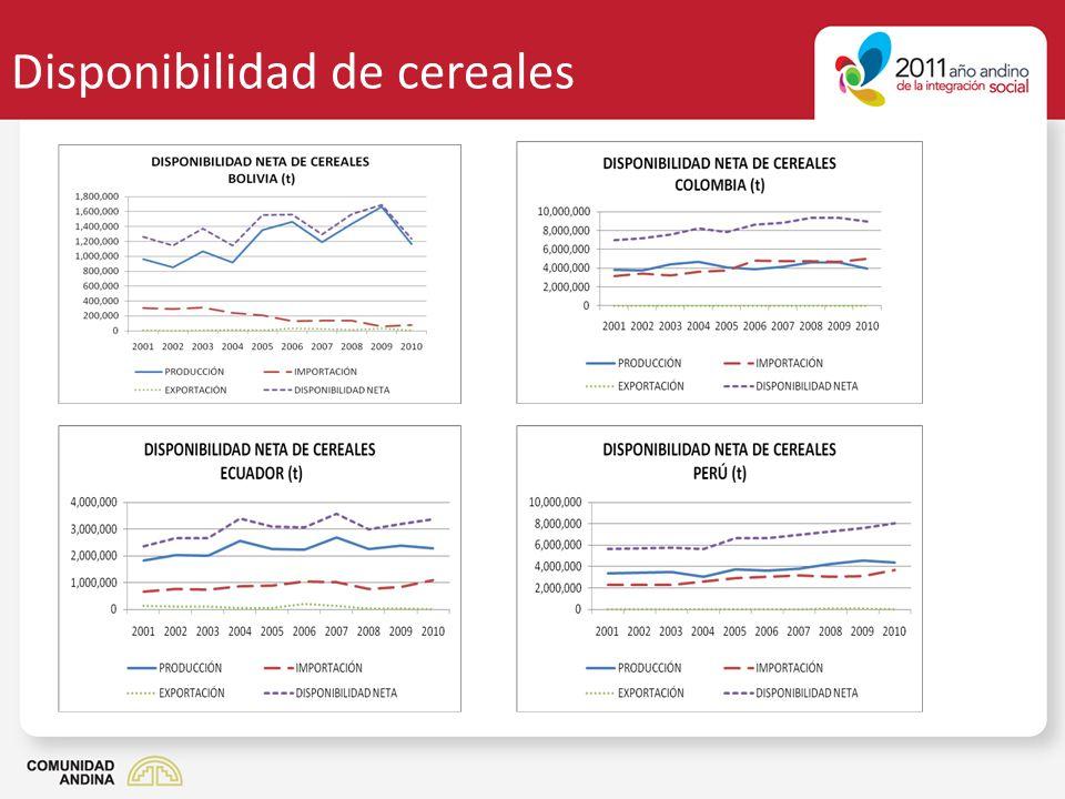 Disponibilidad de cereales