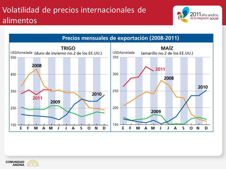 Volatilidad de precios internacionales de alimentos