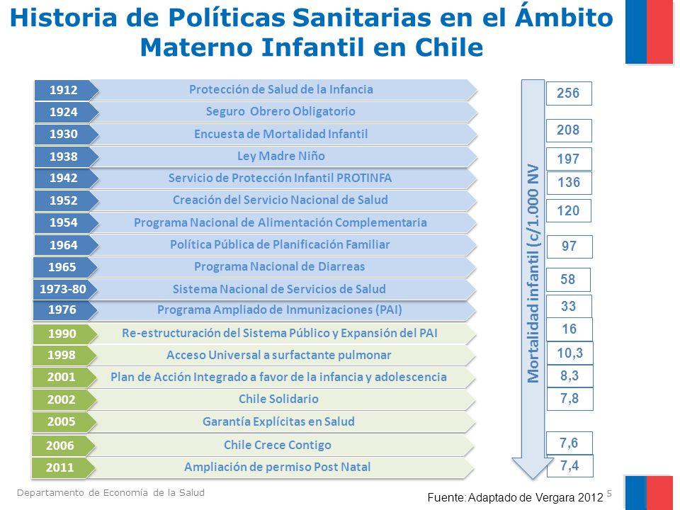 Departamento de Economía de la Salud Mortalidad Infantil en Chile 1960-2010 (Muertes por 1.000 NV) 6 Fuente: DEIS MINSAL y Jímenez, 2007 Neonatal Post Neonatal
