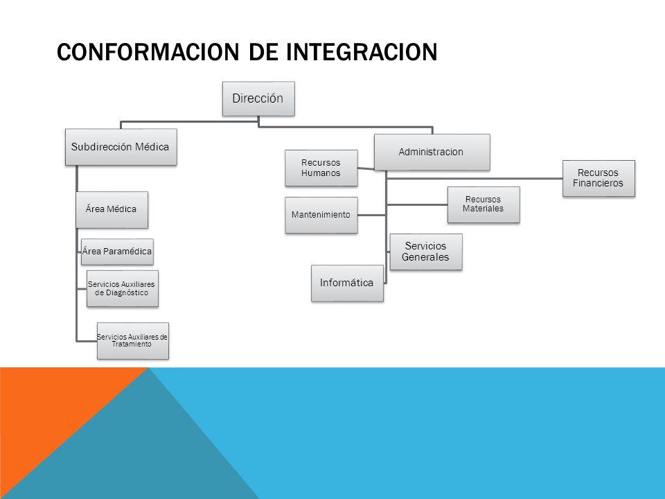CONFORMACION DE INTEGRACION Dirección Subdirección Médica Área Médica Área Paramédica Servicios Auxiliares de Diagnóstico Servicios Auxiliares de Trat