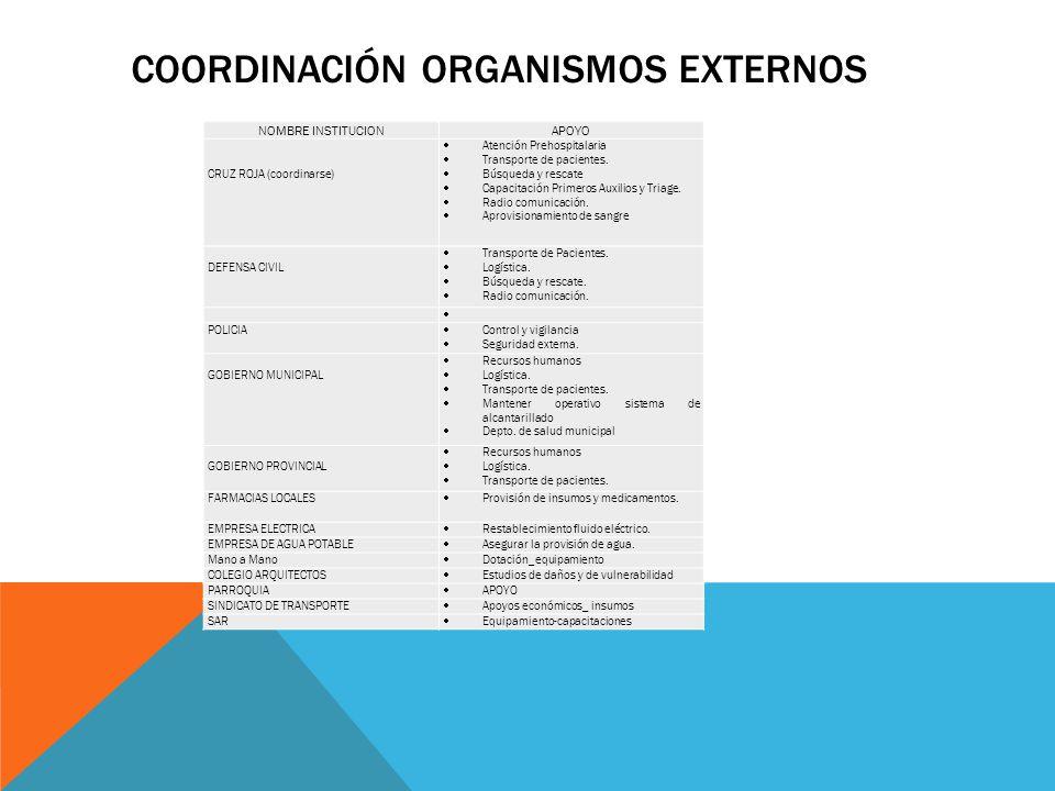 COORDINACIÓN ORGANISMOS EXTERNOS NOMBRE INSTITUCIONAPOYO CRUZ ROJA (coordinarse) Atención Prehospitalaria Transporte de pacientes. Búsqueda y rescate