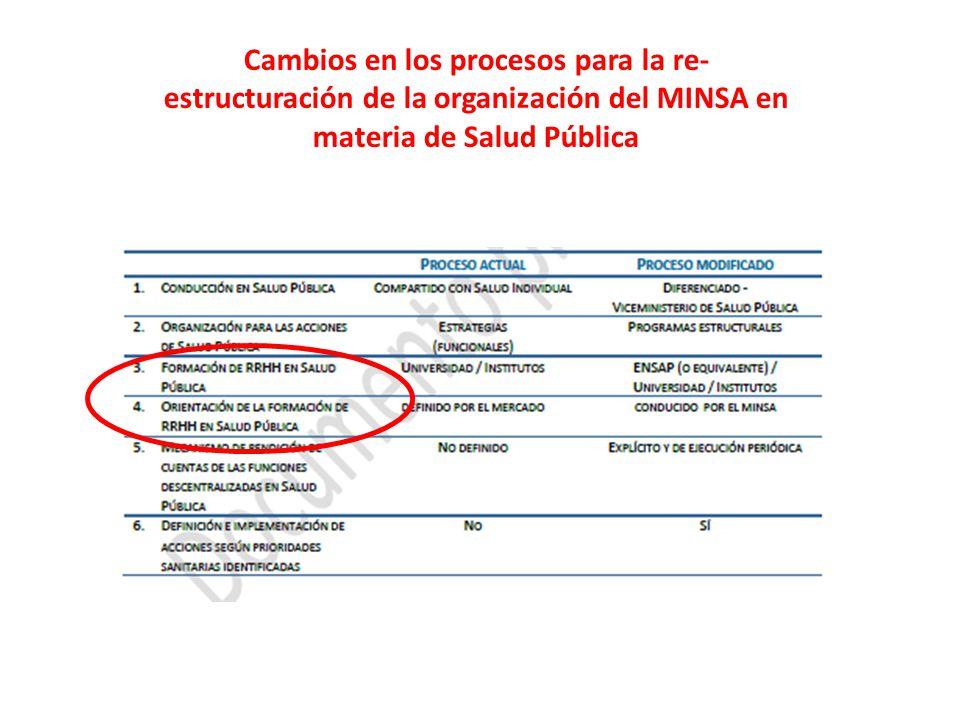 Cambios en los procesos para la re- estructuración de la organización del MINSA en materia de Salud Pública