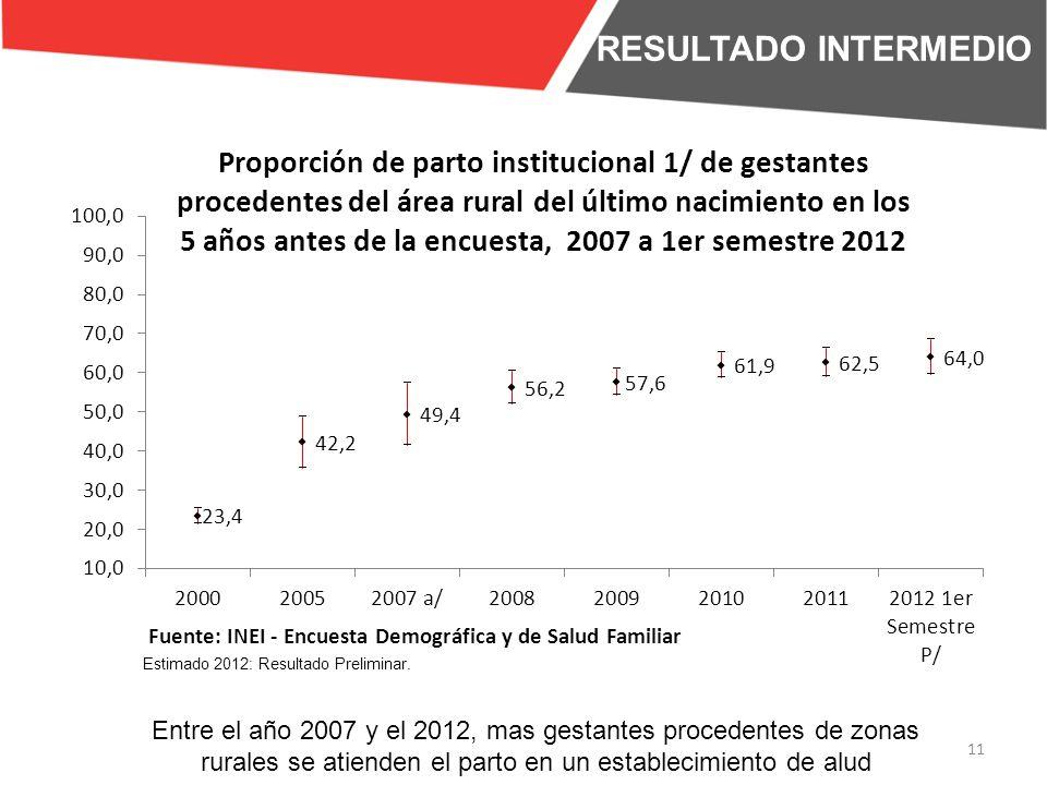 11 RESULTADO INTERMEDIO Entre el año 2007 y el 2012, mas gestantes procedentes de zonas rurales se atienden el parto en un establecimiento de alud