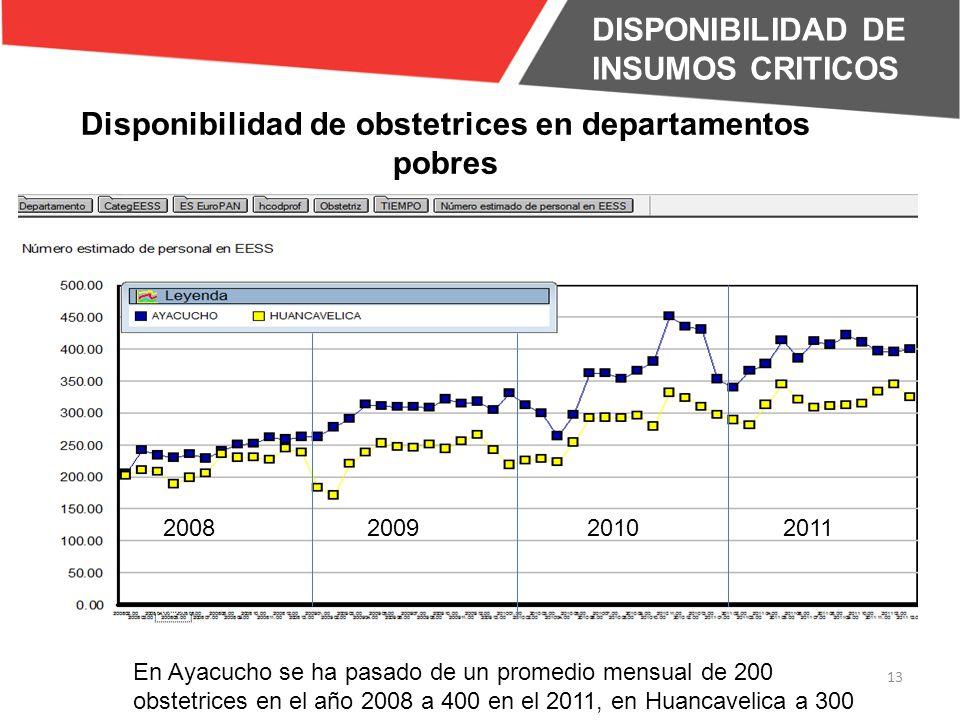 DISPONIBILIDAD DE INSUMOS CRITICOS 13 2008200920102011 Disponibilidad de obstetrices en departamentos pobres En Ayacucho se ha pasado de un promedio mensual de 200 obstetrices en el año 2008 a 400 en el 2011, en Huancavelica a 300