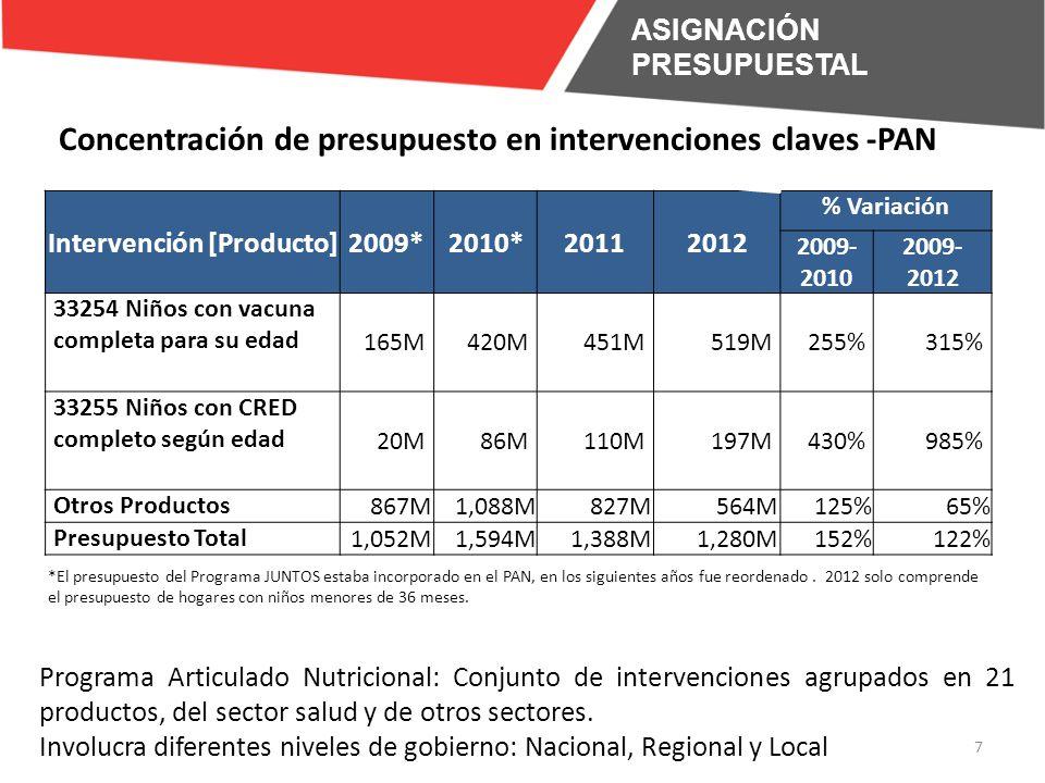 Intervención [Producto]2009*2010*20112012 % Variación 2009- 2010 2009- 2012 33254 Niños con vacuna completa para su edad 165M420M451M519M255%315% 33255 Niños con CRED completo según edad 20M86M110M197M430%985% Otros Productos 867M1,088M827M564M125%65% Presupuesto Total 1,052M1,594M1,388M1,280M152%122% 7 Programa Articulado Nutricional: Conjunto de intervenciones agrupados en 21 productos, del sector salud y de otros sectores.