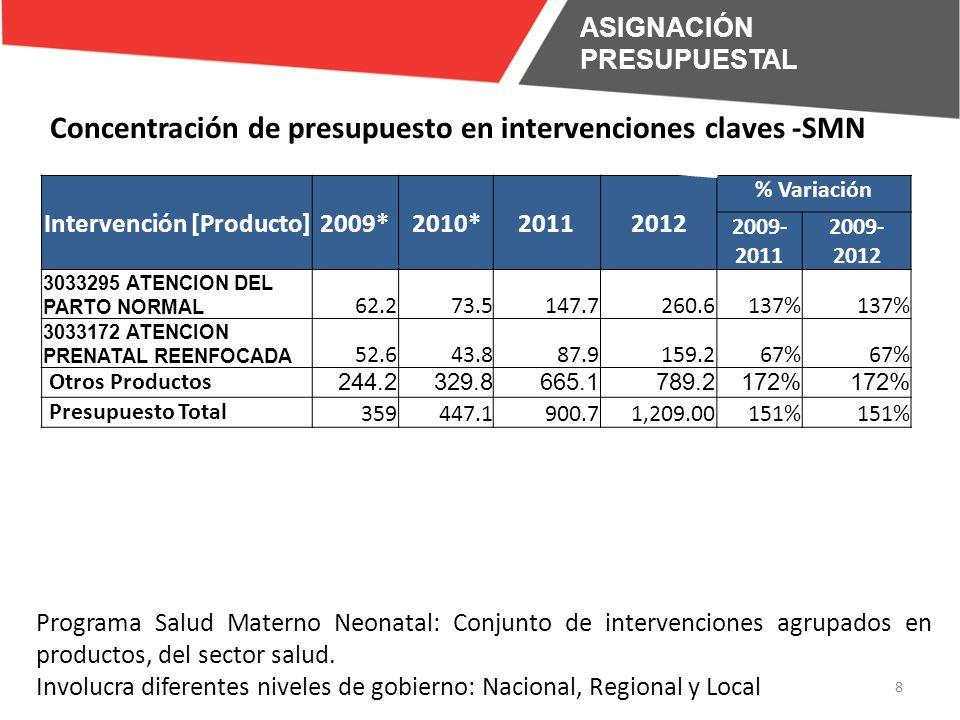 Intervención [Producto]2009*2010*20112012 % Variación 2009- 2011 2009- 2012 3033295 ATENCION DEL PARTO NORMAL 62.273.5147.7260.6137% 3033172 ATENCION PRENATAL REENFOCADA 52.643.887.9159.267% Otros Productos 244.2329.8665.1789.2172% Presupuesto Total 359447.1900.71,209.00151% 8 Programa Salud Materno Neonatal: Conjunto de intervenciones agrupados en productos, del sector salud.