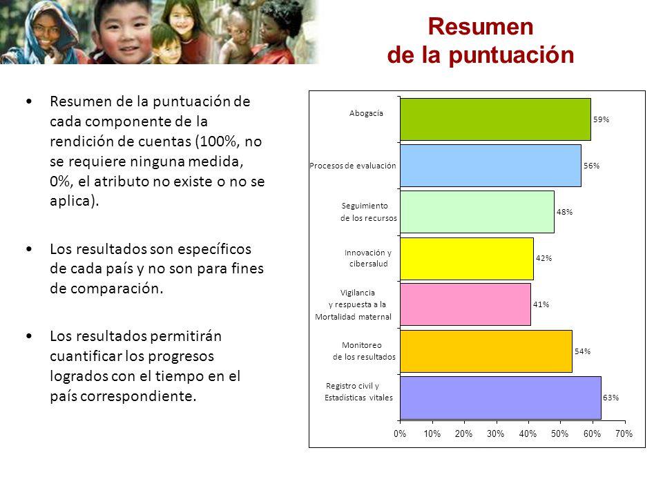 Resumen de la puntuación Resumen de la puntuación de cada componente de la rendición de cuentas (100%, no se requiere ninguna medida, 0%, el atributo