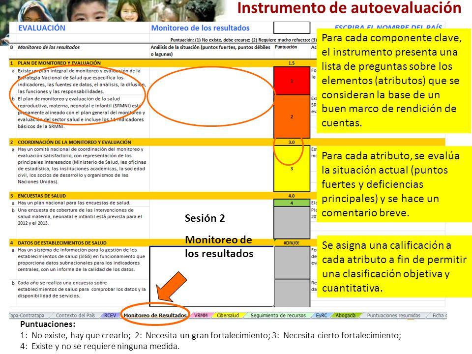 Sesión 2 Monitoreo de los resultados Puntuaciones: 1: No existe, hay que crearlo; 2: Necesita un gran fortalecimiento; 3: Necesita cierto fortalecimiento; 4: Existe y no se requiere ninguna medida.