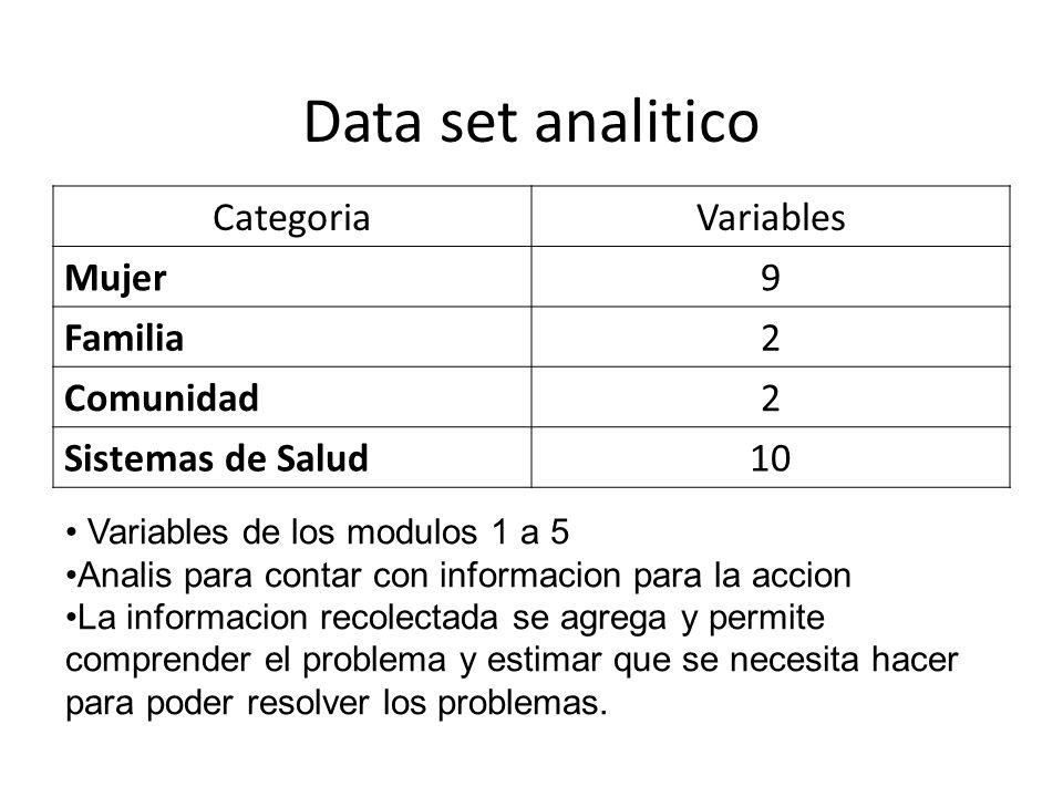 Data set analitico CategoriaVariables Mujer9 Familia2 Comunidad2 Sistemas de Salud10 Variables de los modulos 1 a 5 Analis para contar con informacion