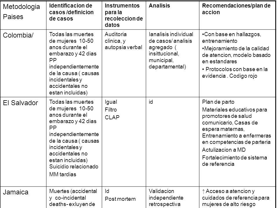 Metodologia Paises Identificacion de casos /definicion de casos Instrumentos para la recoleccion de datos AnalisisRecomendaciones/plan de accion Colom