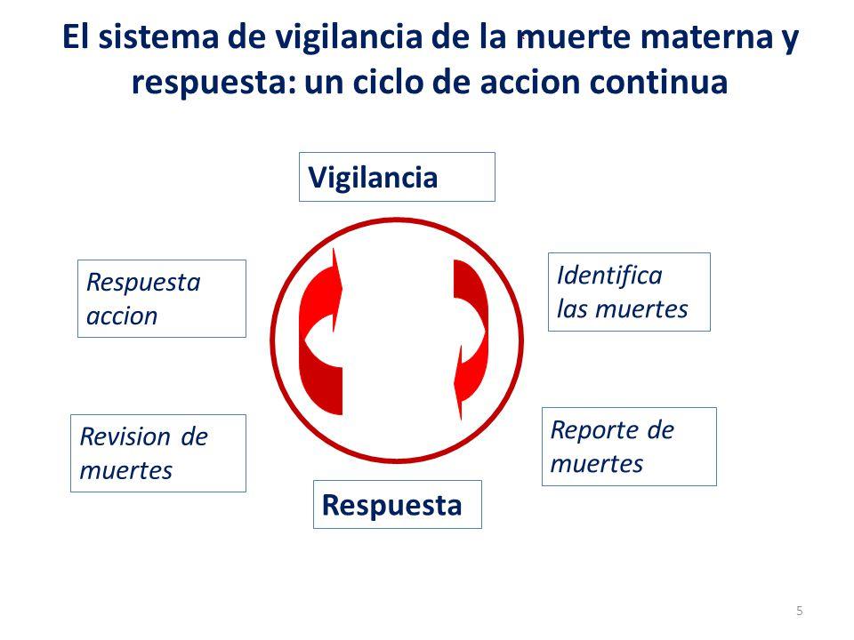 * El sistema de vigilancia de la muerte materna y respuesta: un ciclo de accion continua Vigilancia Respuesta Identifica las muertes Reporte de muerte