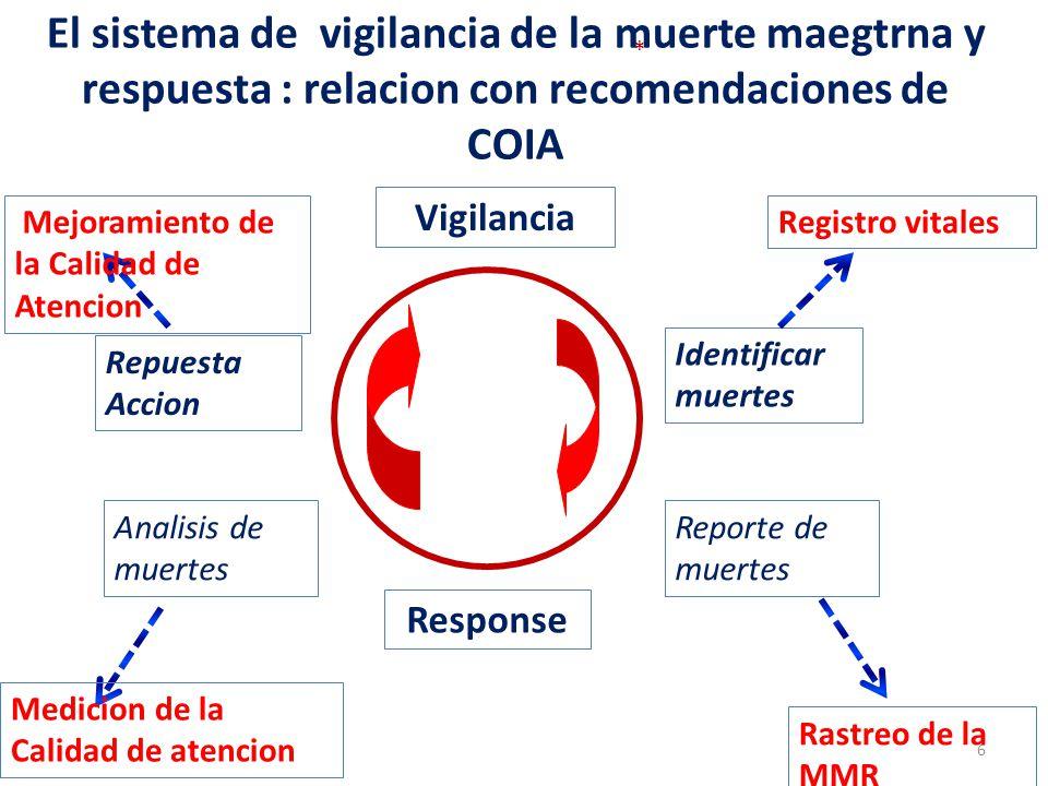* El sistema de vigilancia de la muerte maegtrna y respuesta : relacion con recomendaciones de COIA Vigilancia Response Identificar muertes Reporte de