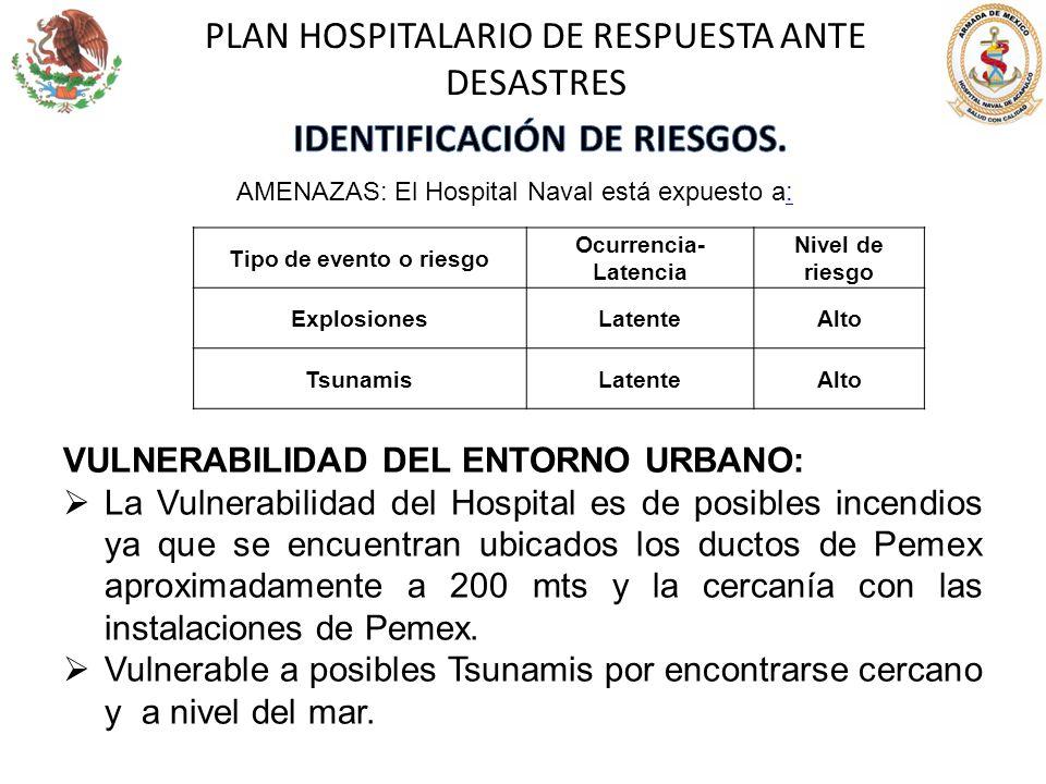 PLAN HOSPITALARIO DE RESPUESTA ANTE DESASTRES Tipo de evento o riesgo Ocurrencia- Latencia Nivel de riesgo ExplosionesLatenteAlto TsunamisLatenteAlto