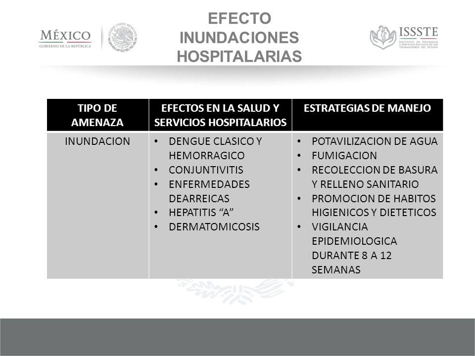 EFECTO INUNDACIONES HOSPITALARIAS TIPO DE AMENAZA EFECTOS EN LA SALUD Y SERVICIOS HOSPITALARIOS ESTRATEGIAS DE MANEJO INUNDACION DENGUE CLASICO Y HEMORRAGICO CONJUNTIVITIS ENFERMEDADES DEARREICAS HEPATITIS A DERMATOMICOSIS POTAVILIZACION DE AGUA FUMIGACION RECOLECCION DE BASURA Y RELLENO SANITARIO PROMOCION DE HABITOS HIGIENICOS Y DIETETICOS VIGILANCIA EPIDEMIOLOGICA DURANTE 8 A 12 SEMANAS
