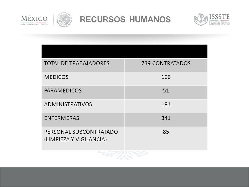 RECURSOS HUMANOS TOTAL DE TRABAJADORES739 CONTRATADOS MEDICOS166 PARAMEDICOS51 ADMINISTRATIVOS181 ENFERMERAS341 PERSONAL SUBCONTRATADO (LIMPIEZA Y VIGILANCIA) 85