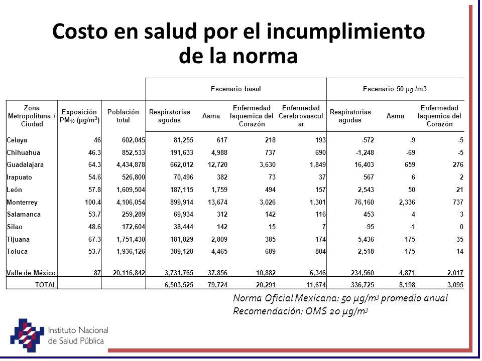 Costo en salud por el incumplimiento de la norma Escenario basal Escenario 50 μg /m3 Zona Metropolitana / Ciudad Exposición PM 10 (μg/m 3 ) Población