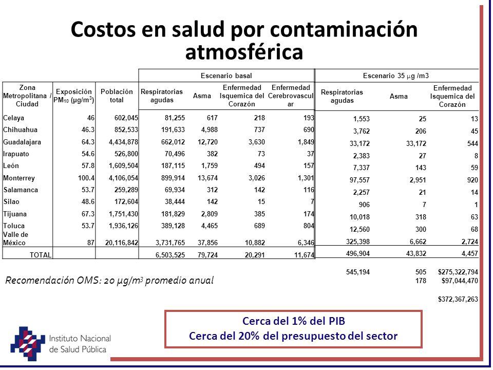 Costos en salud por contaminación atmosférica Escenario 35 μ g /m3 Respiratorias agudas Asma Enfermedad Isquemica del Corazón 1,5532513 3,76220645 33,