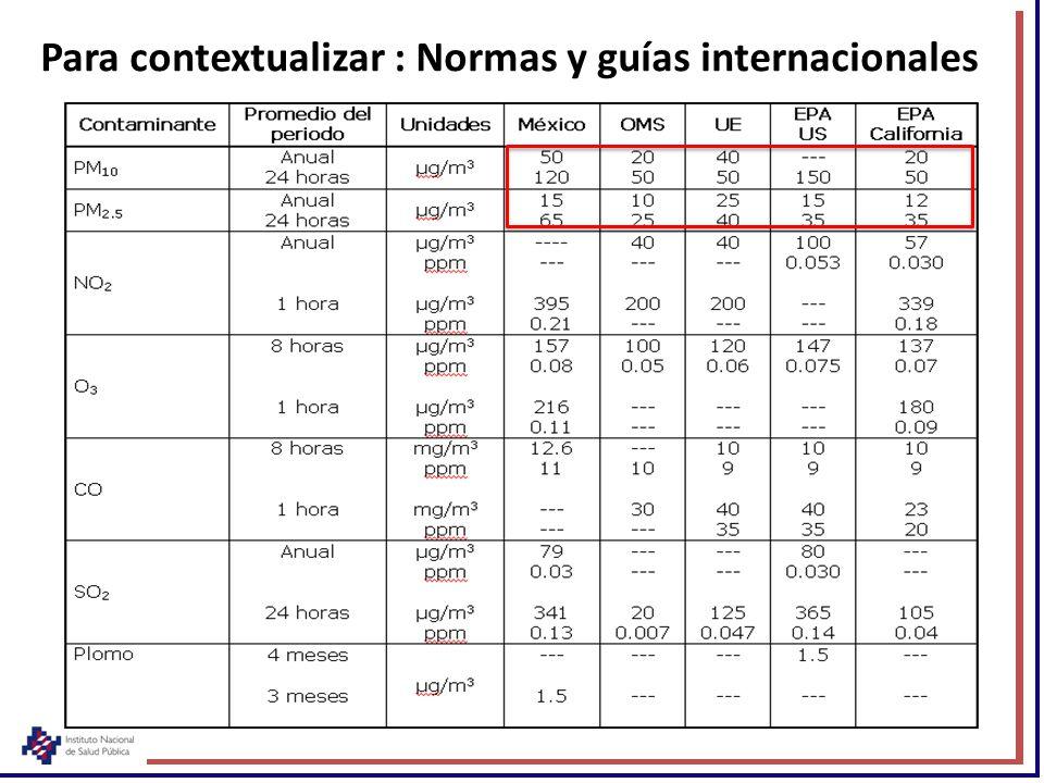 Para contextualizar : Normas y guías internacionales