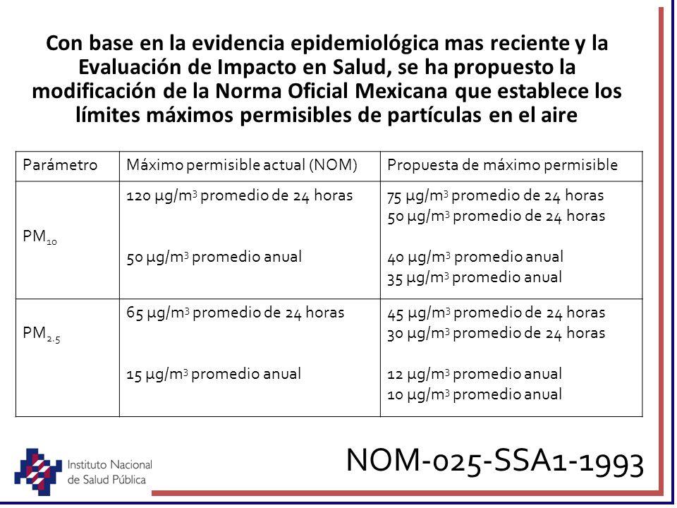 NOM-025-SSA1-1993 ParámetroMáximo permisible actual (NOM)Propuesta de máximo permisible PM 10 120 μg/m 3 promedio de 24 horas 50 μg/m 3 promedio anual