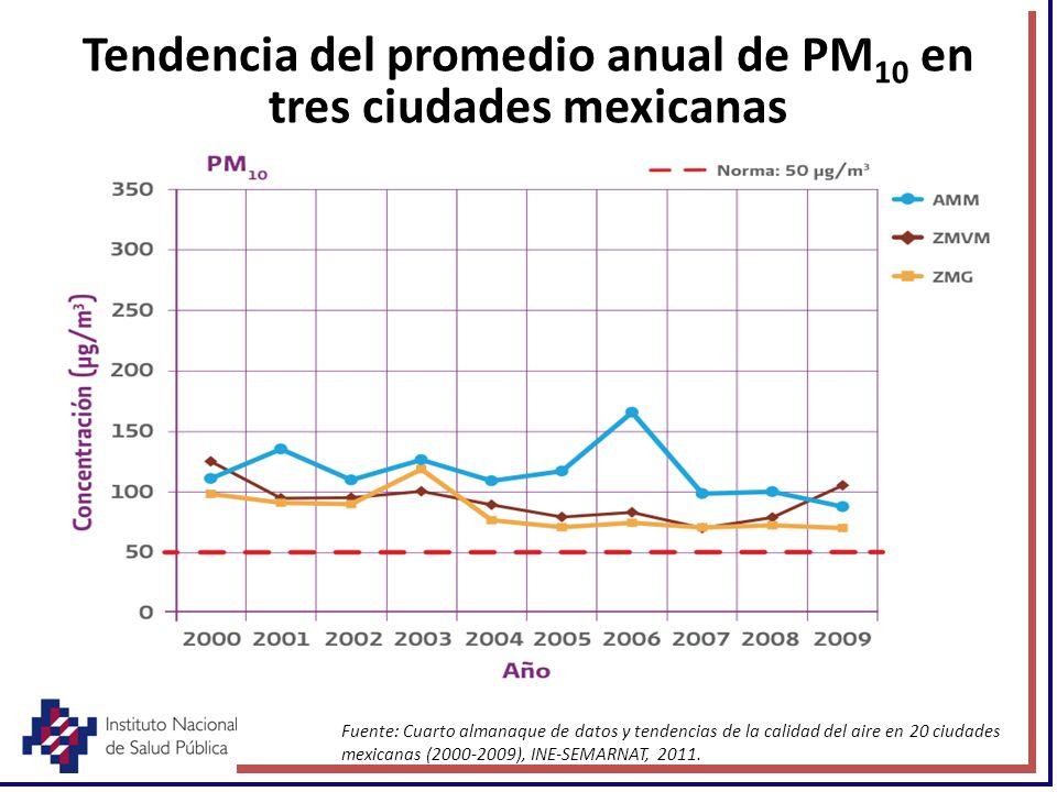 Tendencia del promedio anual de PM 10 en tres ciudades mexicanas Fuente: Cuarto almanaque de datos y tendencias de la calidad del aire en 20 ciudades