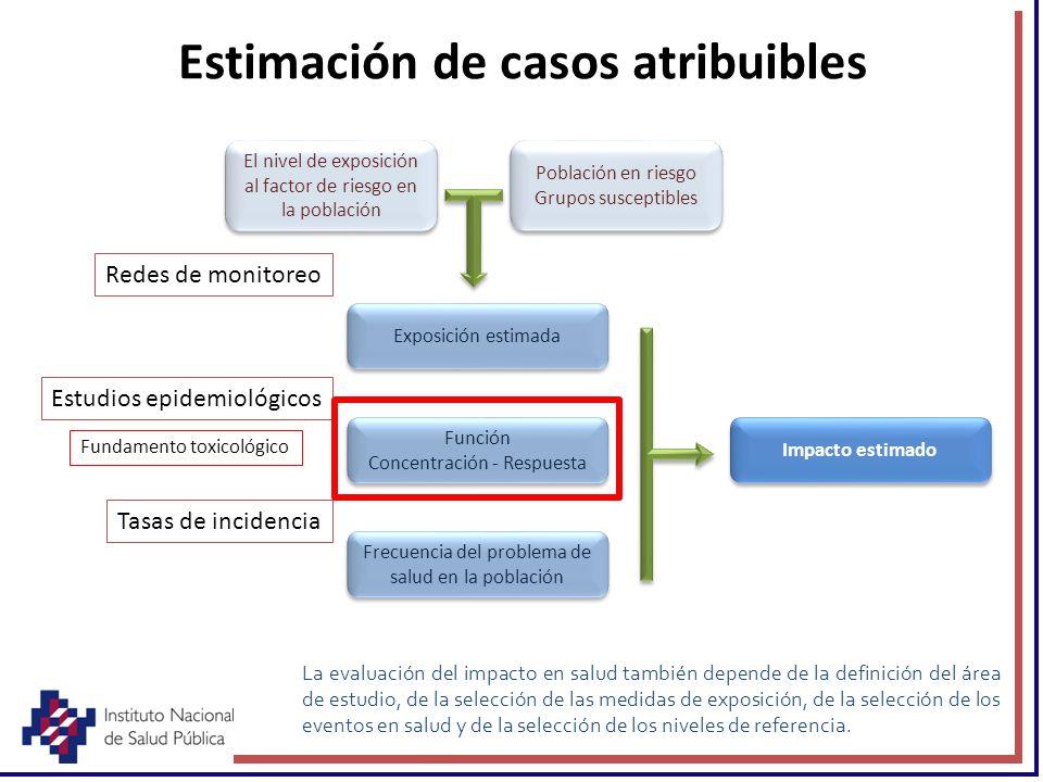 Estimación de casos atribuibles La evaluación del impacto en salud también depende de la definición del área de estudio, de la selección de las medida